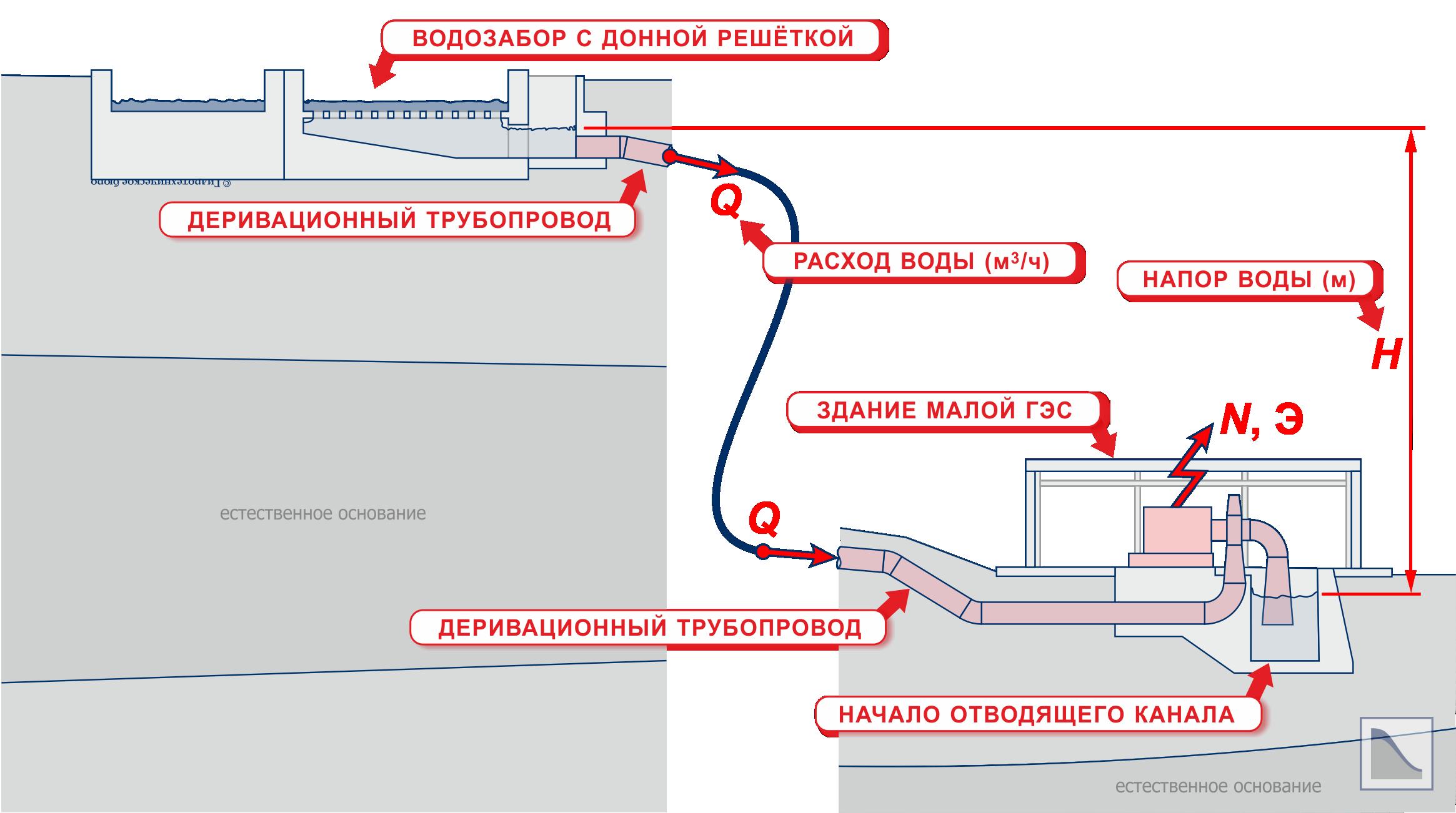 Энергетическая схема на примере деривационной малой ГЭС