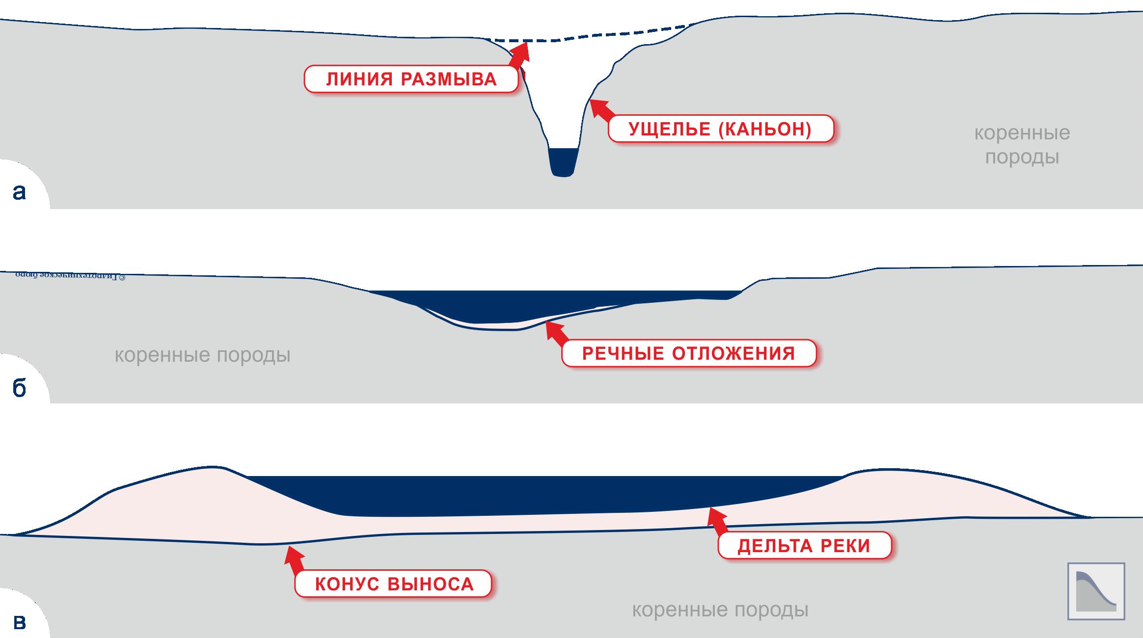 Характерные поперечные сечения русел рек