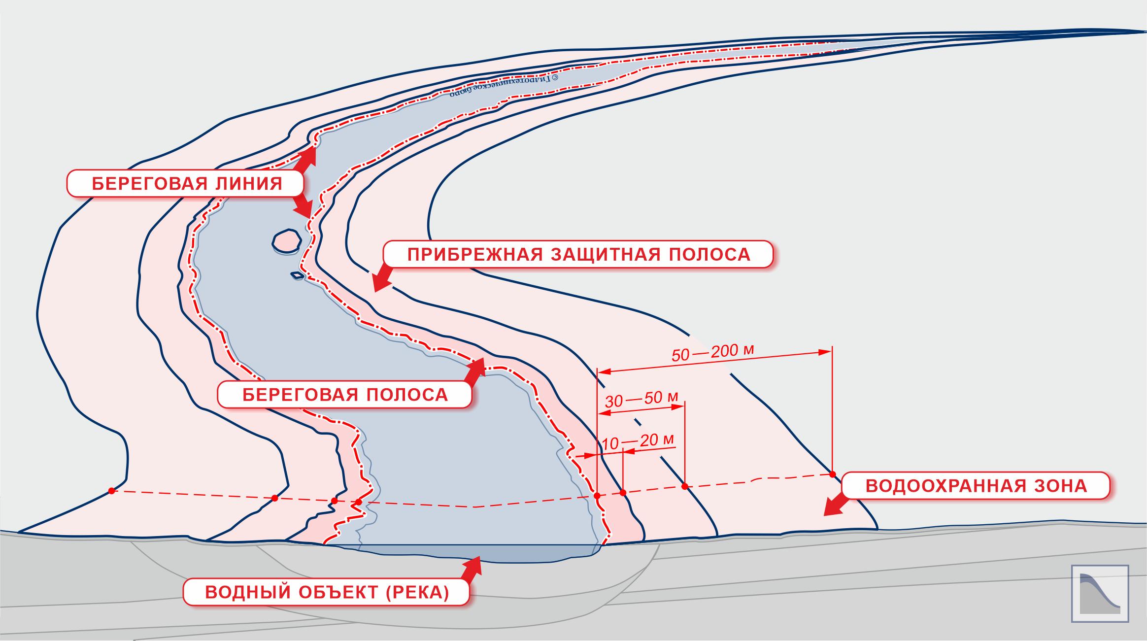 Схема по определению водоохранной зоны и прибрежной защитной территории